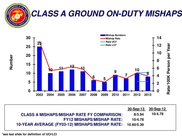 CLASS A GROUND ON-DUTY MISHAPS