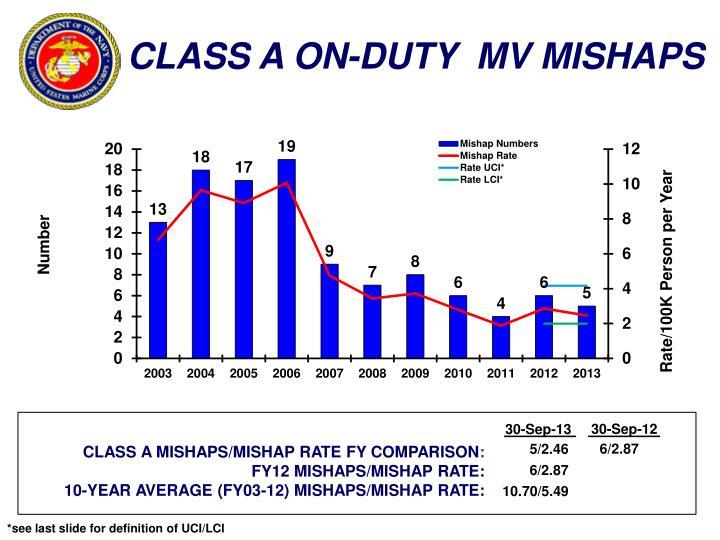 CLASS A ON-DUTY  MV MISHAPS