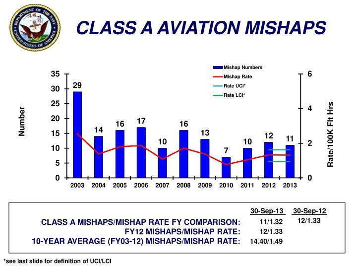 CLASS A AVIATION MISHAPS