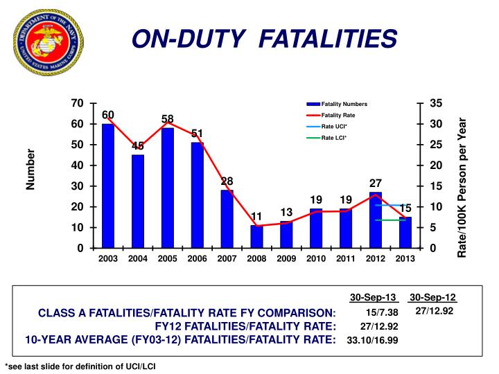 ON-DUTY  FATALITIES