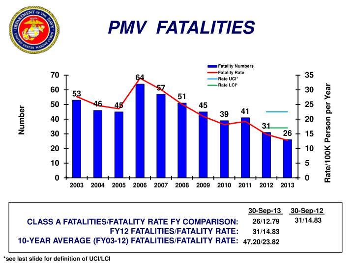 PMV  FATALITIES