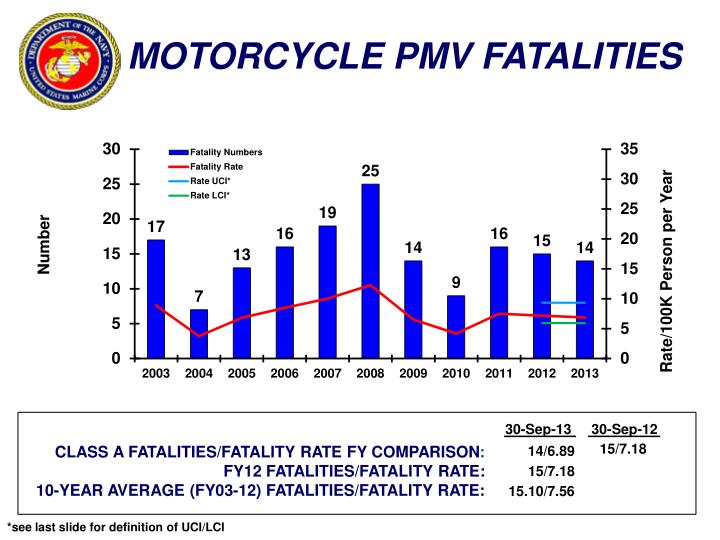 MOTORCYCLE PMV FATALITIES