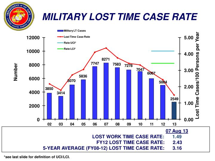 MILITARY LOST TIME CASE RATE
