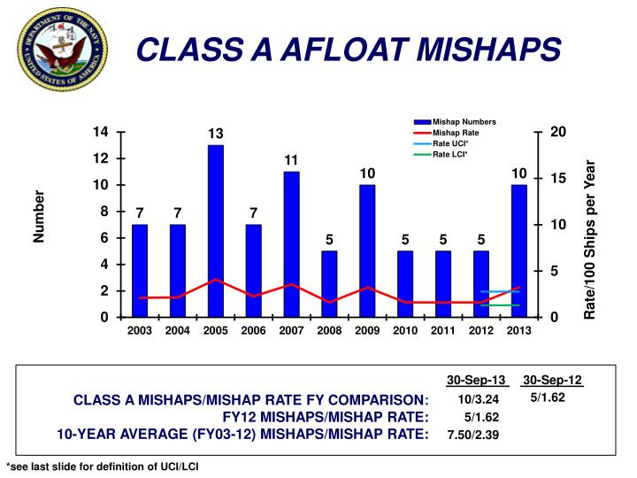 CLASS A AFLOAT MISHAPS