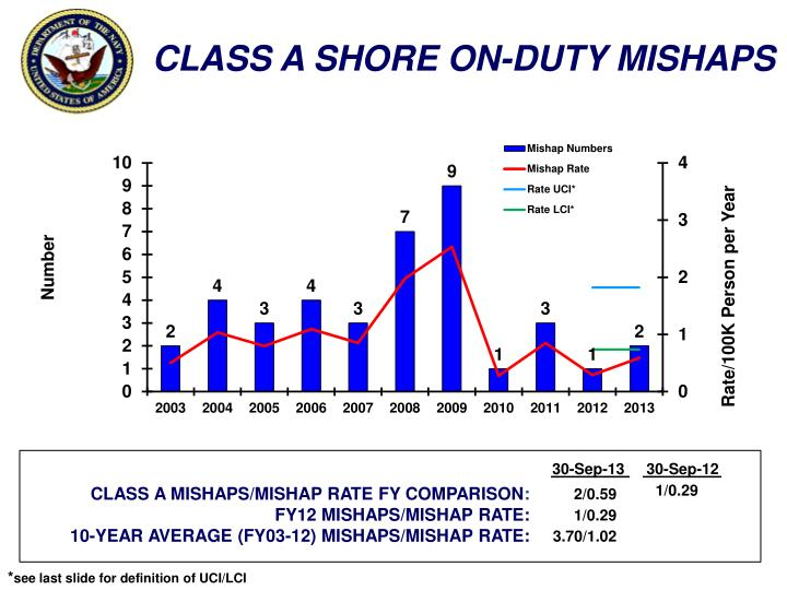 CLASS A SHORE ON-DUTY MISHAPS