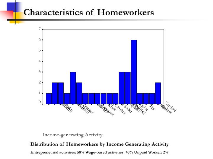 Characteristics of Homeworkers