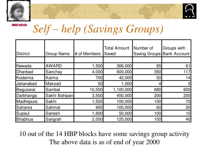 Self – help (Savings Groups)