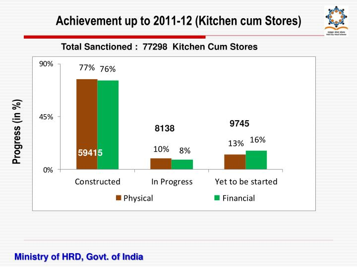 Achievement up to 2011-12 (Kitchen cum Stores)