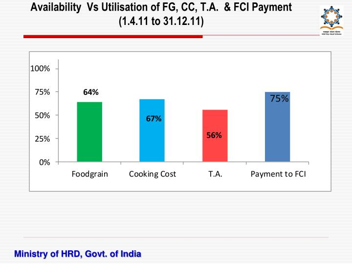Availability  Vs Utilisation of FG, CC, T.A.  & FCI Payment