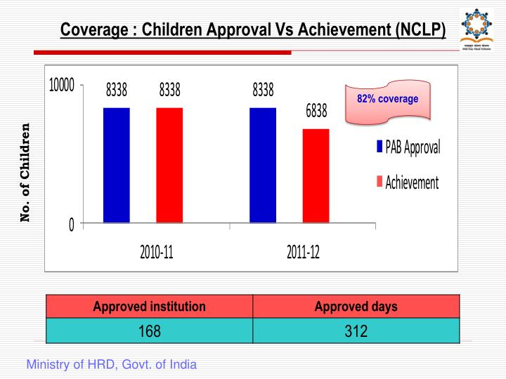 Coverage : Children Approval Vs Achievement (NCLP)