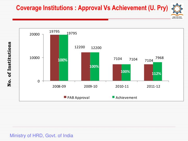 Coverage Institutions : Approval Vs Achievement (U. Pry)
