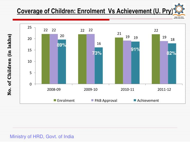 Coverage of Children: Enrolment  Vs Achievement (U. Pry)