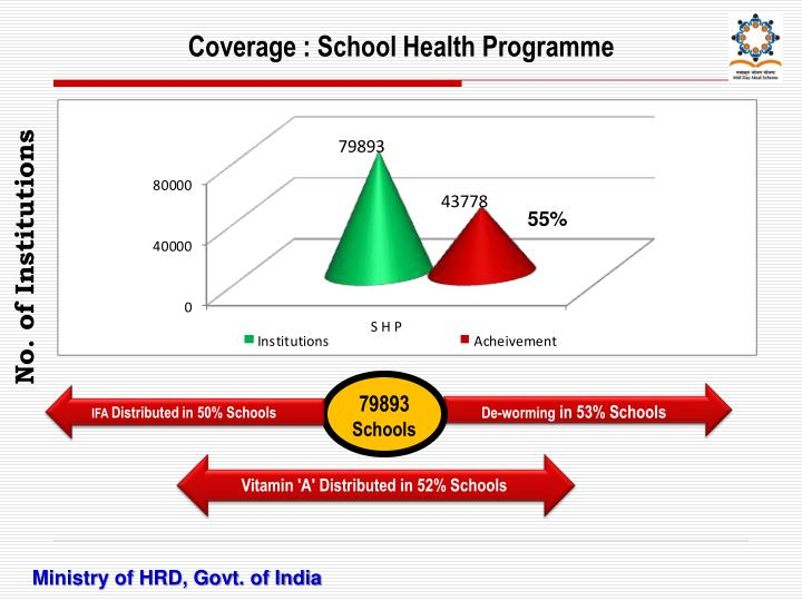 Coverage : School Health Programme