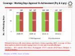 coverage working days approval vs achievement pry u pry