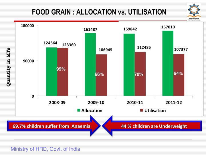 FOOD GRAIN : ALLOCATION vs. UTILISATION