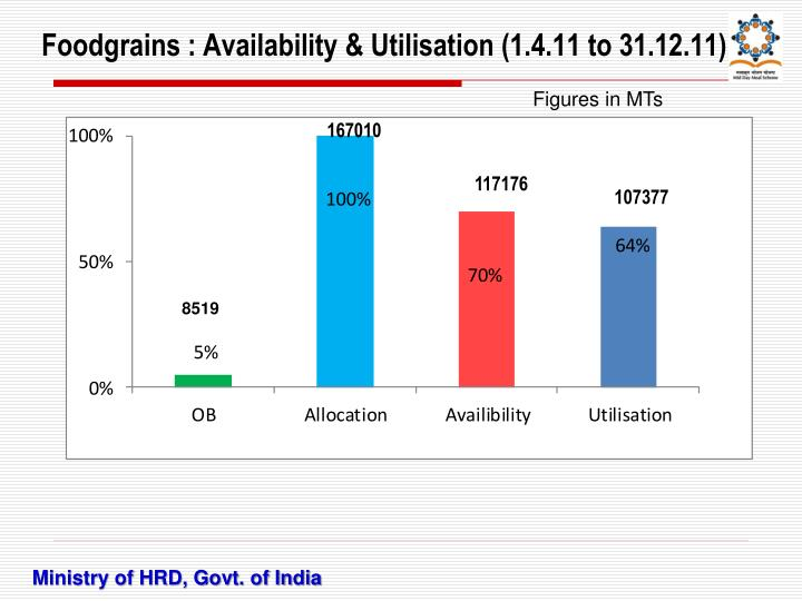 Foodgrains : Availability & Utilisation (1.4.11 to 31.12.11)