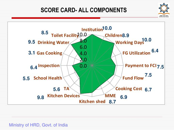 SCORE CARD- ALL COMPONENTS