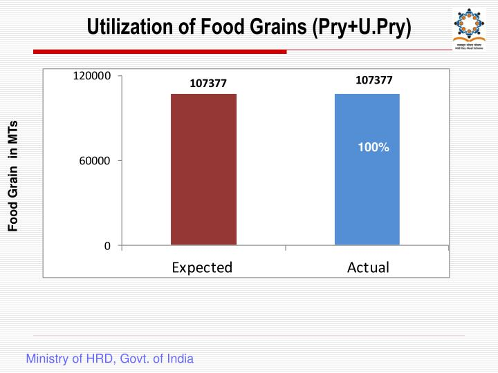 Utilization of Food Grains (Pry+U.Pry)