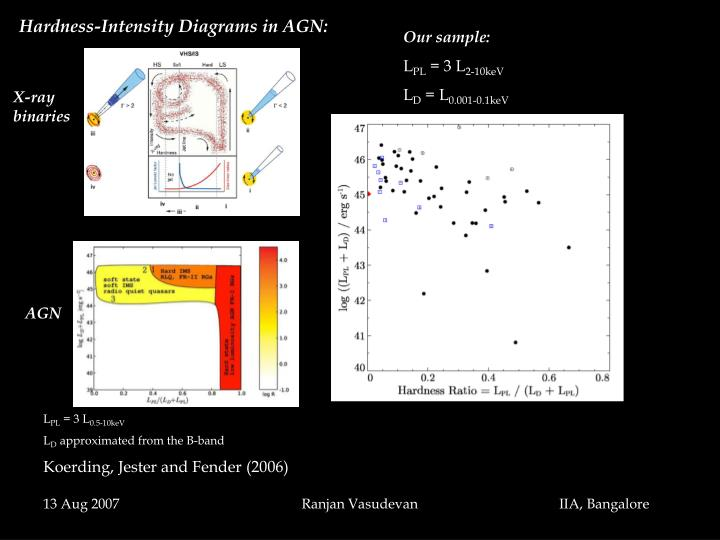 Hardness-Intensity Diagrams in AGN: