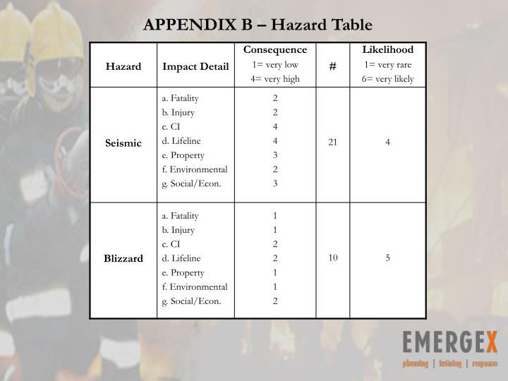APPENDIX B – Hazard Table