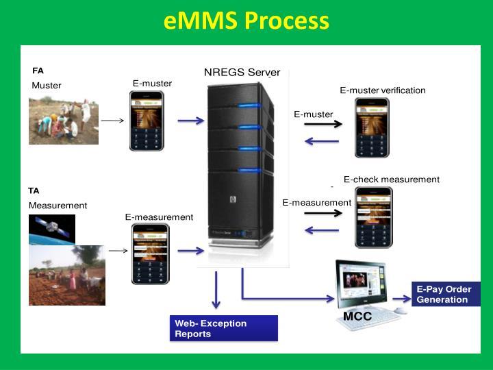 eMMS Process