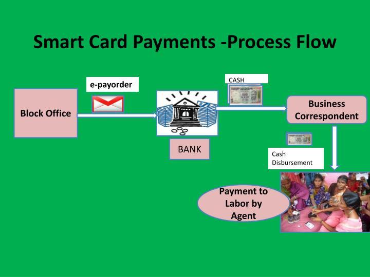 Smart Card Payments -Process Flow