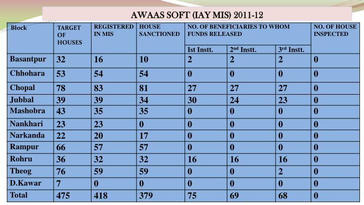 AWAAS SOFT (IAY MIS) 2011-12