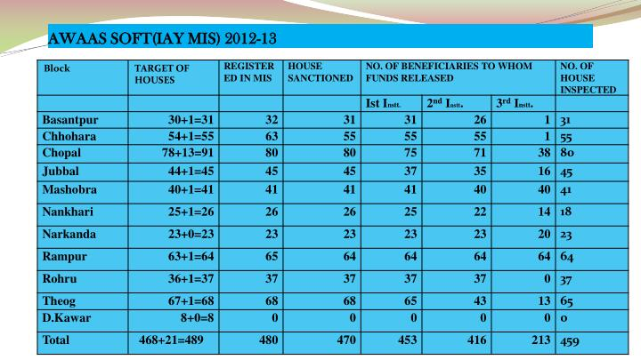 AWAAS SOFT(IAY MIS) 2012-13