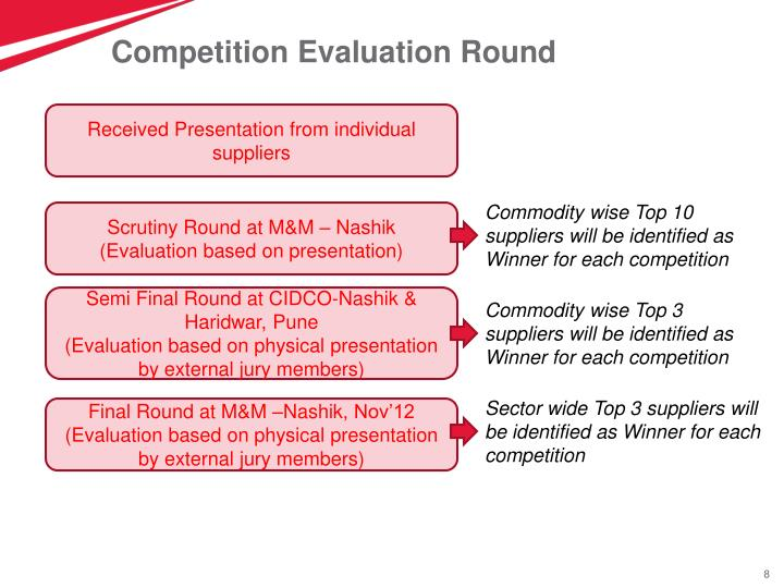 Competition Evaluation Round