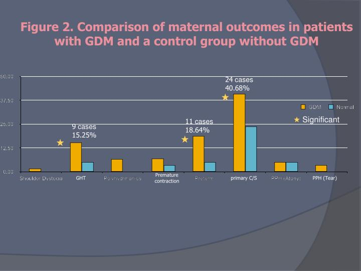 Figure 2. Comparison of maternal outcomes in patients with GDM and a control group without GDM