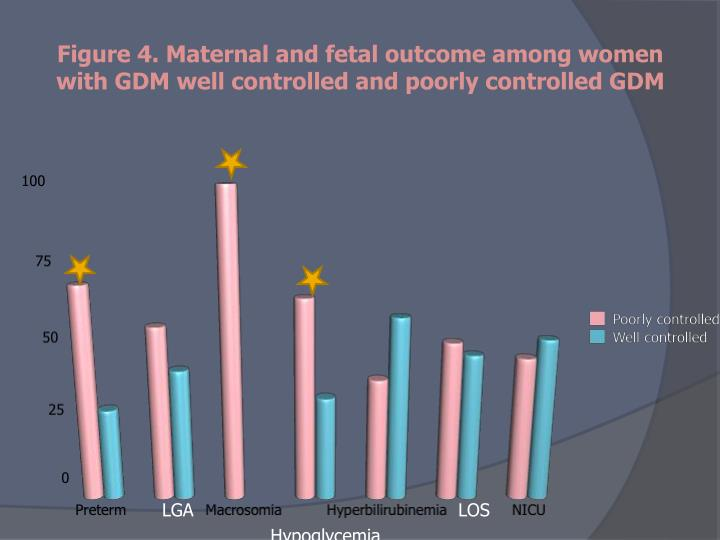 Figure 4. Maternal and fetal outcome among women with GDM well controlled and poorly controlled GDM