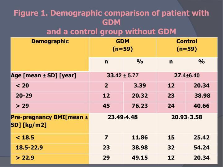 Figure 1. Demographic comparison of patient with GDM