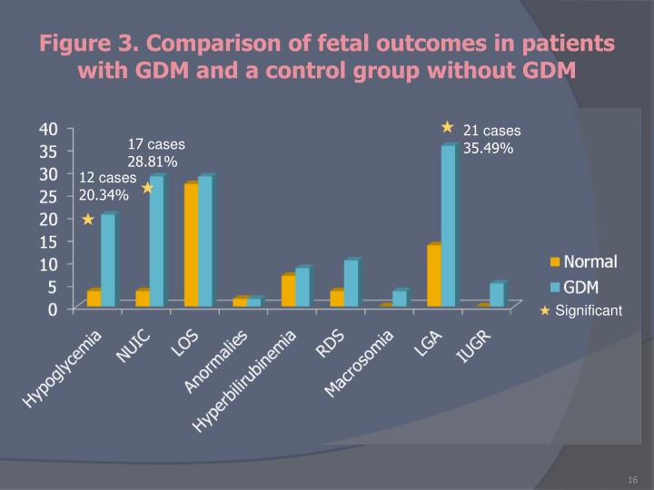 Figure 3. Comparison of fetal outcomes in patients with GDM and a control group without GDM