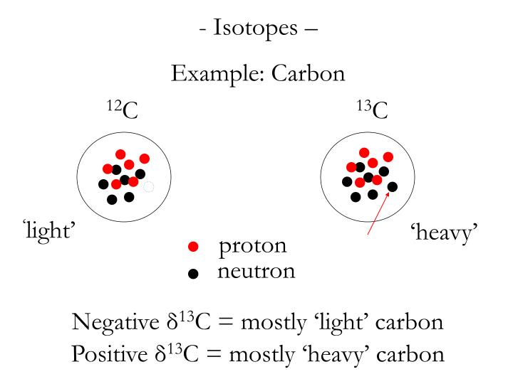 Isotopes –