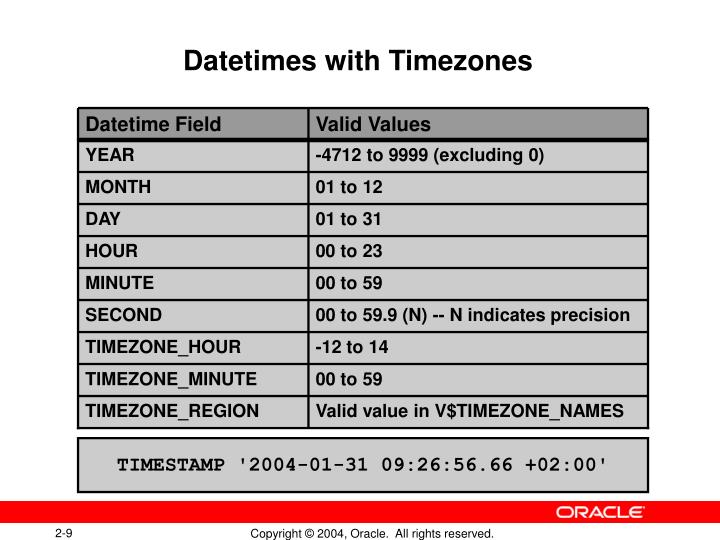Datetime Field