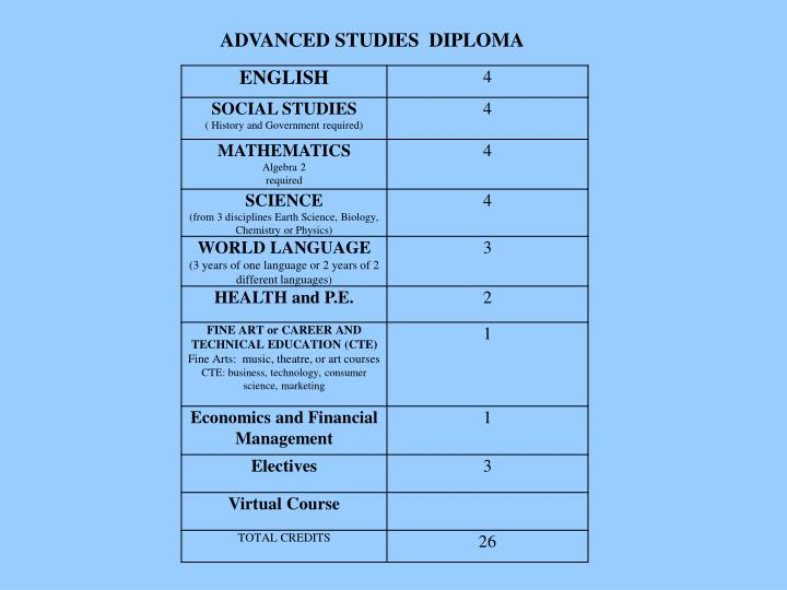 ADVANCED STUDIES  DIPLOMA