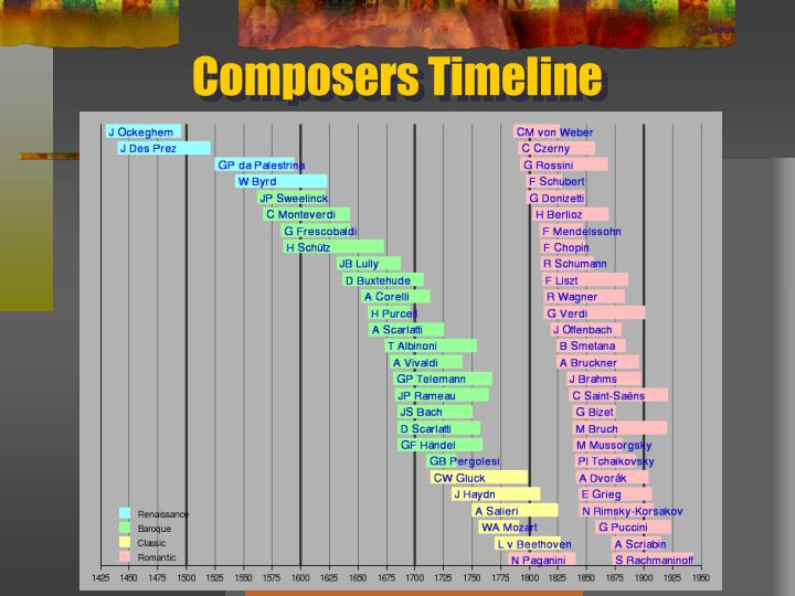Composers Timeline
