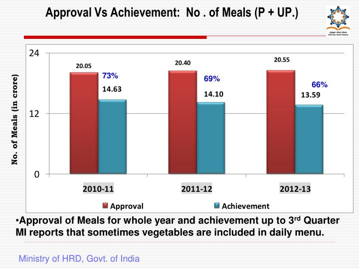 Approval Vs Achievement:  No . of Meals (P + UP.)