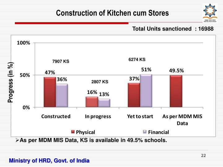 Construction of Kitchen cum Stores