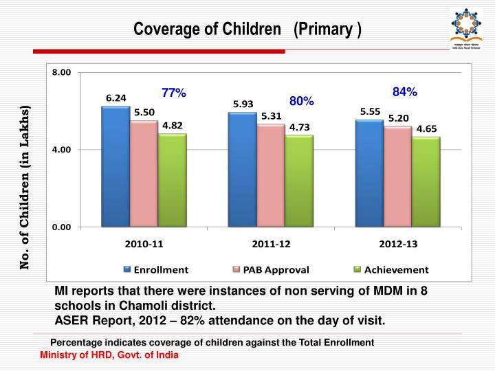 Coverage of Children   (Primary )