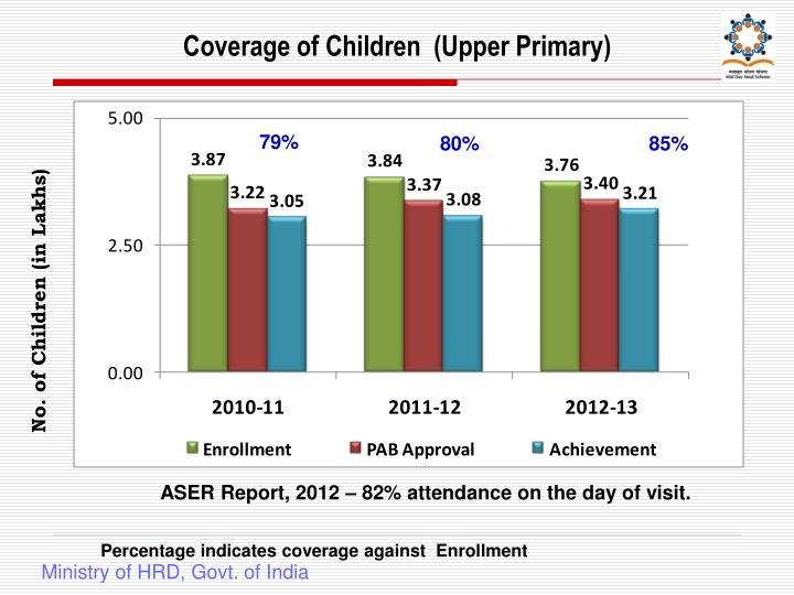 Coverage of Children  (Upper Primary)
