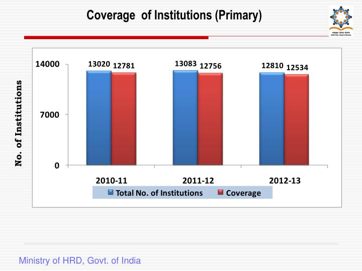 Coverage  of Institutions (Primary)