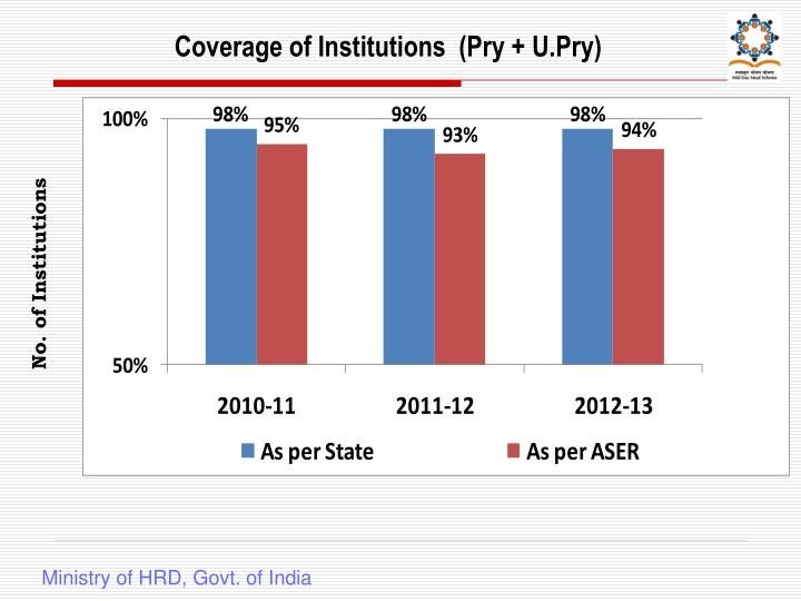 Coverage of Institutions  (Pry + U.Pry)