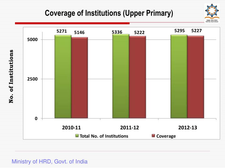 Coverage of Institutions (Upper Primary)