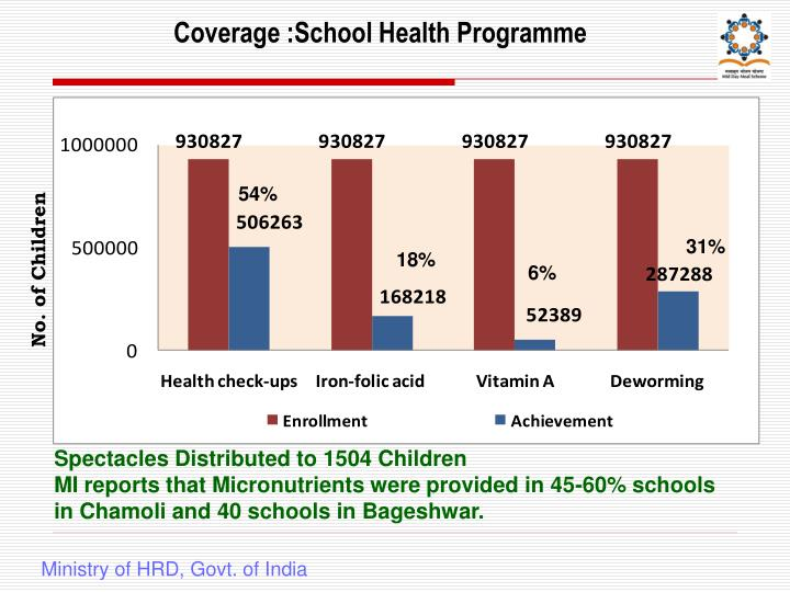 Coverage :School Health Programme
