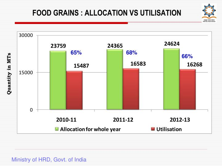 FOOD GRAINS : ALLOCATION VS UTILISATION