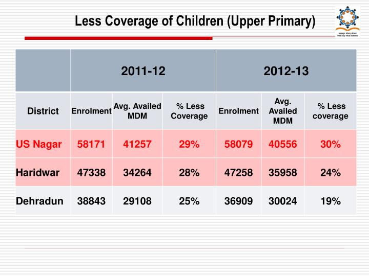 Less Coverage of Children (Upper Primary)