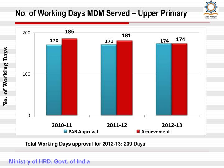 No. of Working Days MDM Served – Upper Primary