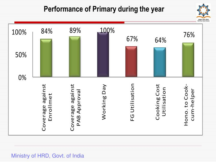Performance of Primary during the year