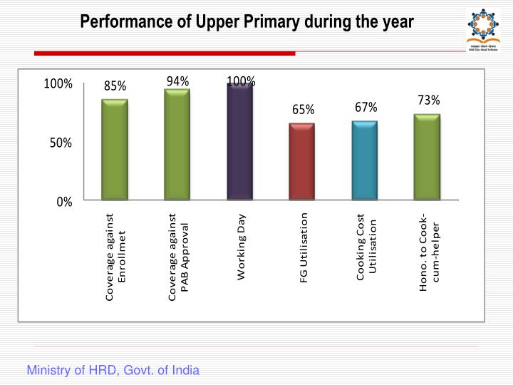Performance of Upper Primary during the year
